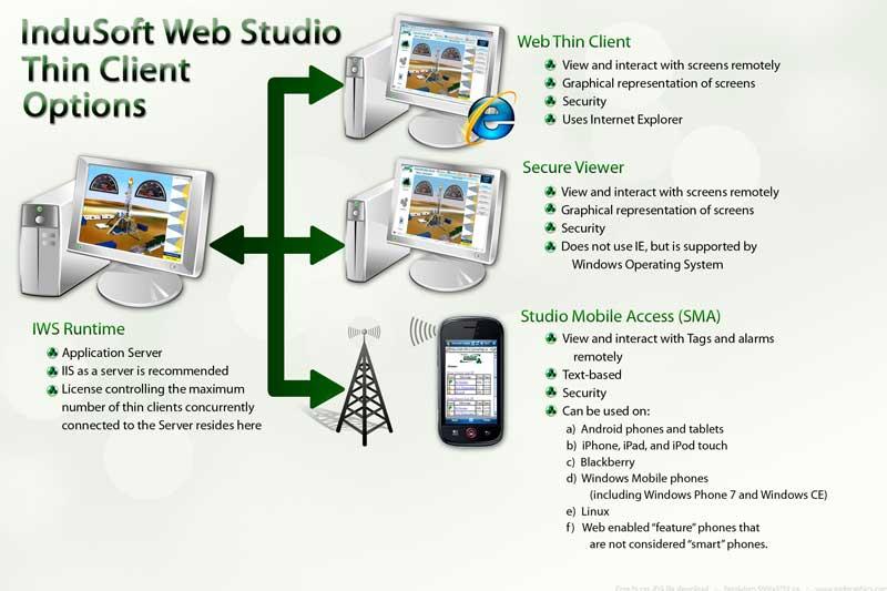 HMI & SCADA Software